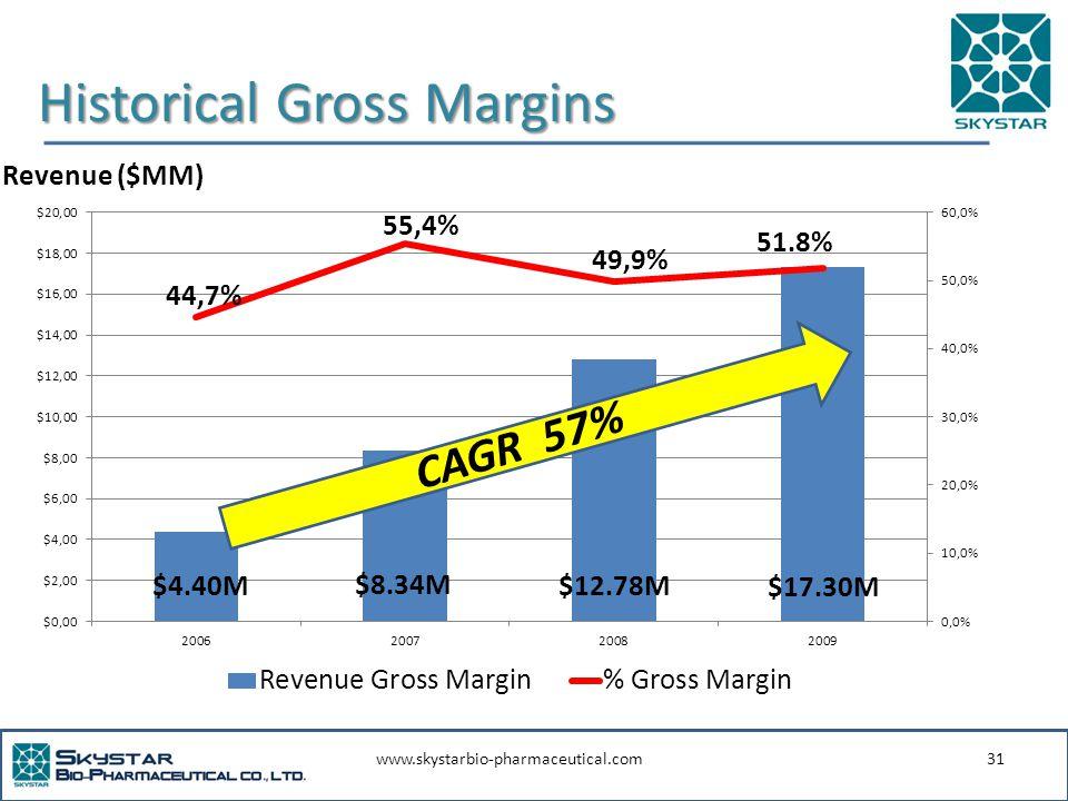 www.skystarbio-pharmaceutical.com31 Historical Gross Margins Revenue ($MM) CAGR 57%