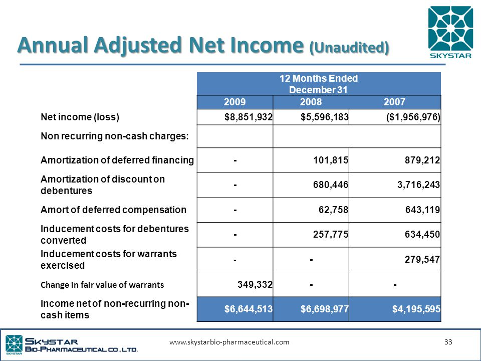 www.skystarbio-pharmaceutical.com33 Annual Adjusted Net Income (Unaudited) 12 Months Ended December 31 200920082007 Net income (loss)$8,851,932$5,596,183($1,956,976) Non recurring non-cash charges: Amortization of deferred financing- 101,815 879,212 Amortization of discount on debentures - 680,446 3,716,243 Amort of deferred compensation- 62,758 643,119 Inducement costs for debentures converted - 257,775 634,450 Inducement costs for warrants exercised - - 279,547 Change in fair value of warrants 349,332-- Income net of non-recurring non- cash items $6,644,513$6,698,977$4,195,595
