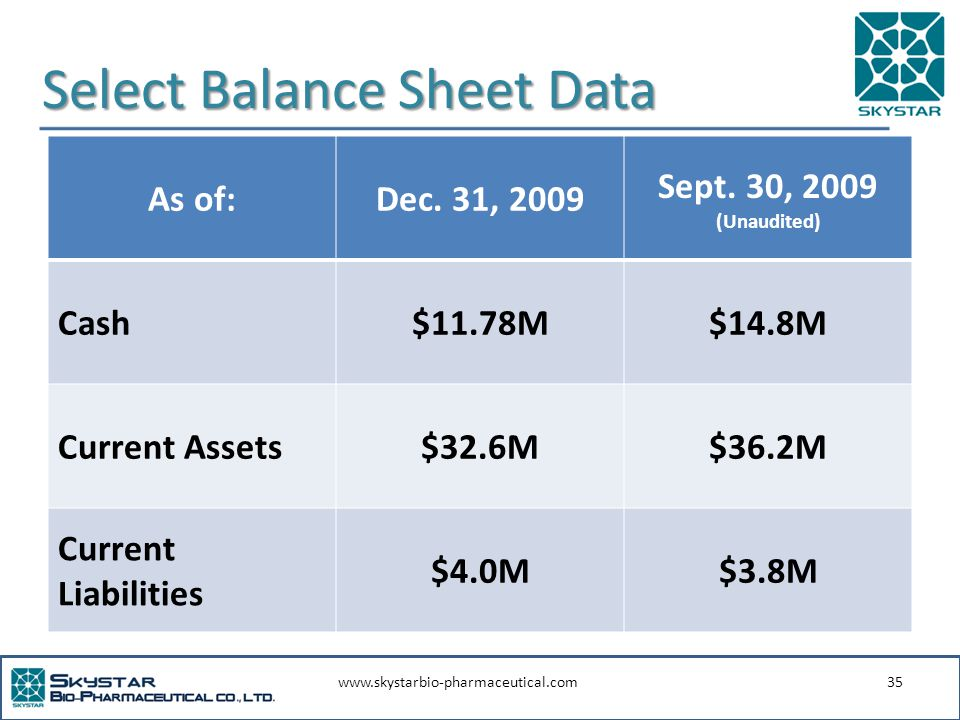 www.skystarbio-pharmaceutical.com35 Select Balance Sheet Data As of:Dec. 31, 2009 Sept. 30, 2009 (Unaudited) Cash$11.78M$14.8M Current Assets$32.6M$36