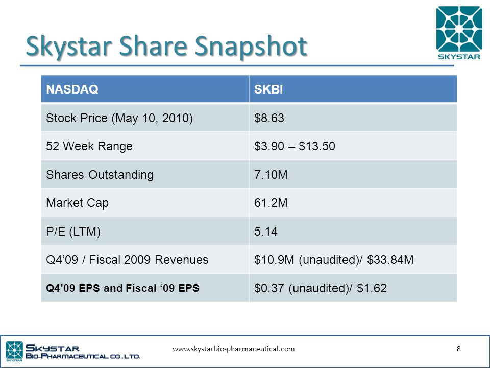 www.skystarbio-pharmaceutical.com8 Skystar Share Snapshot NASDAQSKBI Stock Price (May 10, 2010)$8.63 52 Week Range$3.90 – $13.50 Shares Outstanding7.10M Market Cap61.2M P/E (LTM)5.14 Q4'09 / Fiscal 2009 Revenues$10.9M (unaudited)/ $33.84M Q4'09 EPS and Fiscal '09 EPS $0.37 (unaudited)/ $1.62