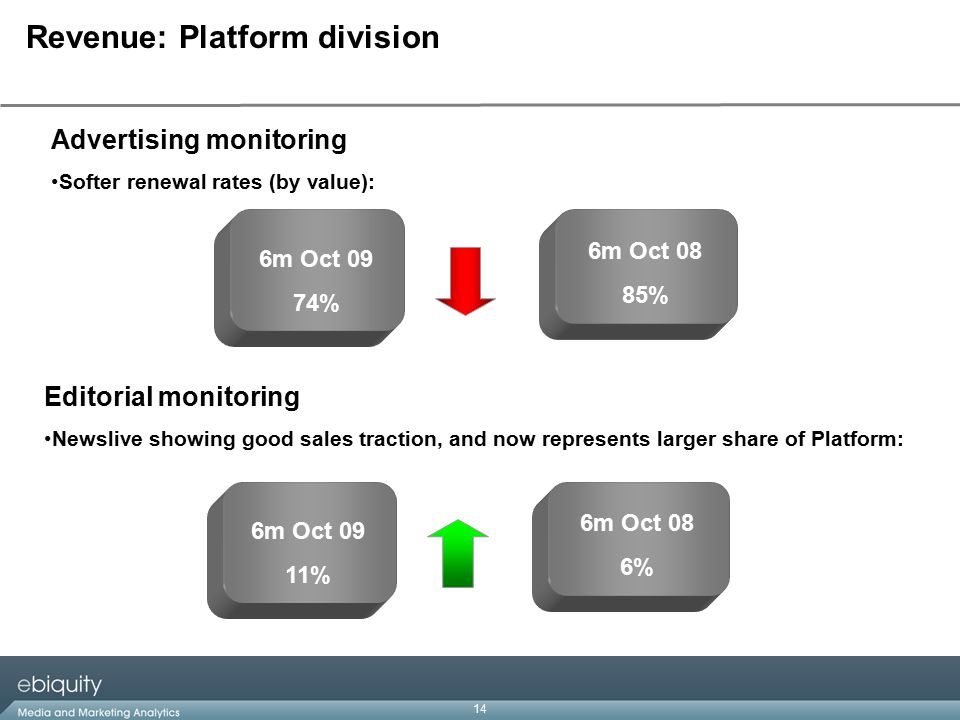 14 Revenue: Platform division 6m Oct 09 74% 6m Oct 08 85% Advertising monitoring Softer renewal rates (by value): Editorial monitoring Newslive showing good sales traction, and now represents larger share of Platform: 6m Oct 09 11% 6m Oct 08 6%