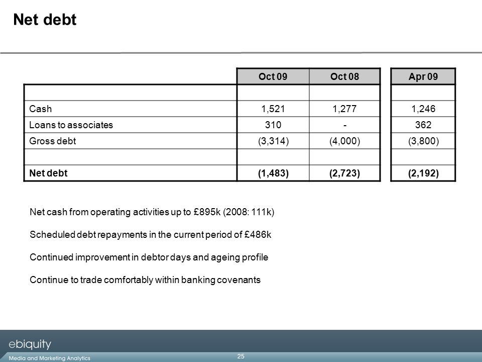 25 Net debt Oct 09Oct 08Apr 09 Cash1,5211,2771,246 Loans to associates310-362 Gross debt(3,314)(4,000)(3,800) Net debt(1,483)(2,723)(2,192) Net cash from operating activities up to £895k (2008: 111k) Scheduled debt repayments in the current period of £486k Continued improvement in debtor days and ageing profile Continue to trade comfortably within banking covenants