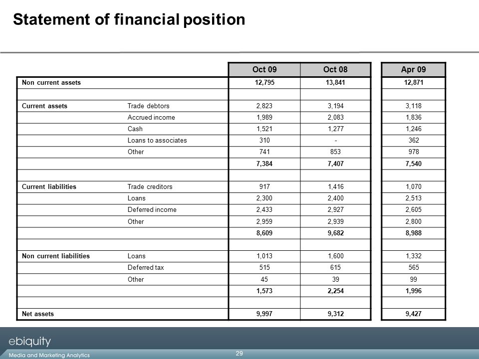 29 Statement of financial position Oct 09Oct 08Apr 09 Non current assets12,79513,84112,871 Current assetsTrade debtors2,8233,1943,118 Accrued income1,9892,0831,836 Cash1,5211,2771,246 Loans to associates310-362 Other741853978 7,3847,4077,540 Current liabilitiesTrade creditors9171,4161,070 Loans2,3002,4002,513 Deferred income2,4332,9272,605 Other2,9592,9392,800 8,6099,6828,988 Non current liabilitiesLoans1,0131,6001,332 Deferred tax515615565 Other453999 1,5732,2541,996 Net assets9,9979,3129,427
