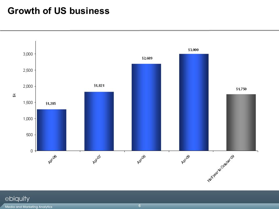 6 Growth of US business