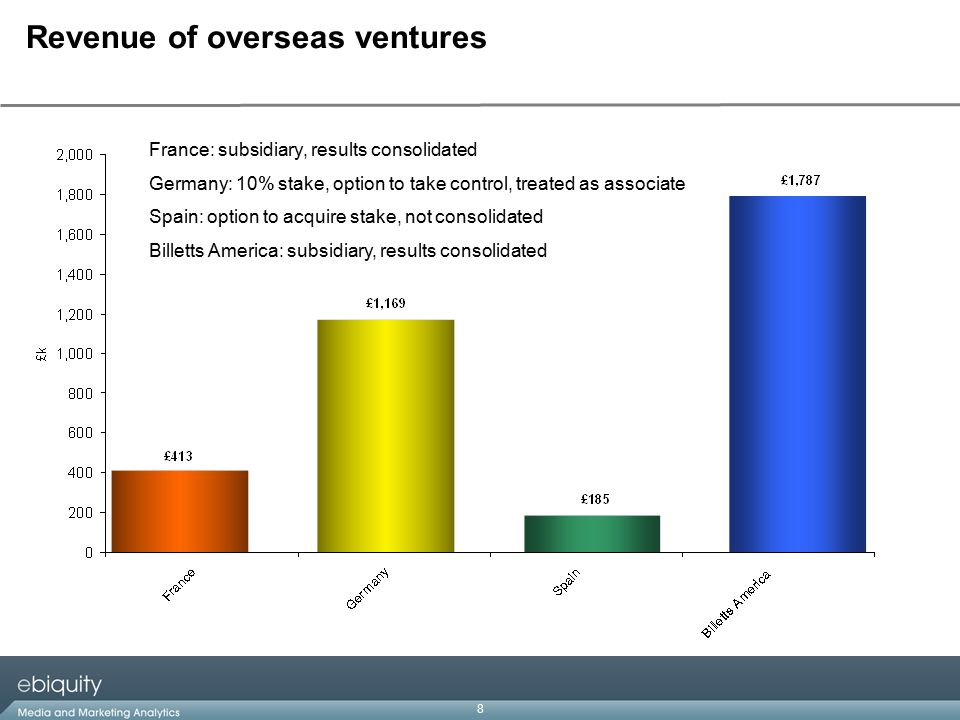8 Revenue of overseas ventures France: subsidiary, results consolidated Germany: 10% stake, option to take control, treated as associate Spain: option to acquire stake, not consolidated Billetts America: subsidiary, results consolidated