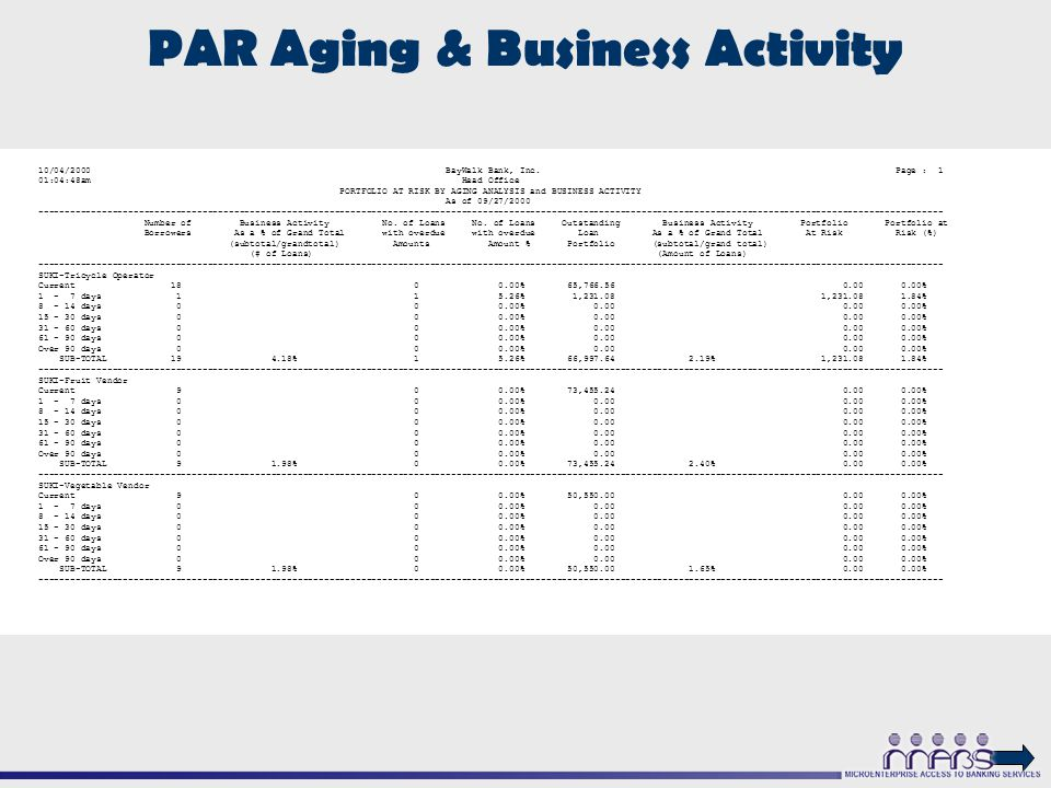 PAR Aging & Business Activity 10/04/2000 BayWalk Bank, Inc.