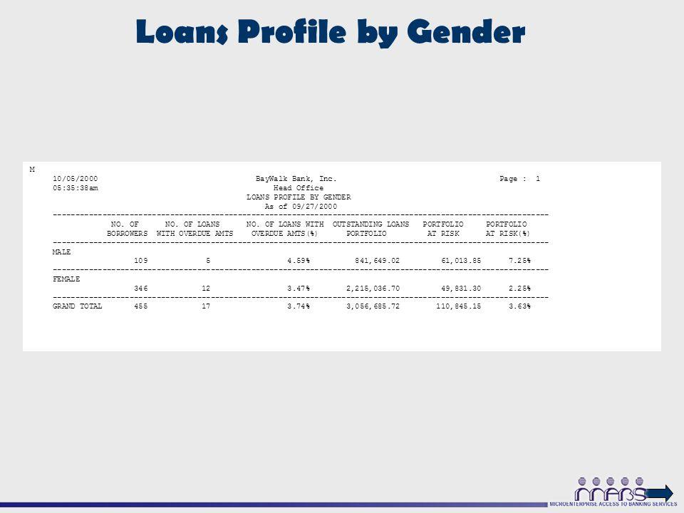 Loans Profile by Gender M 10/05/2000 BayWalk Bank, Inc.