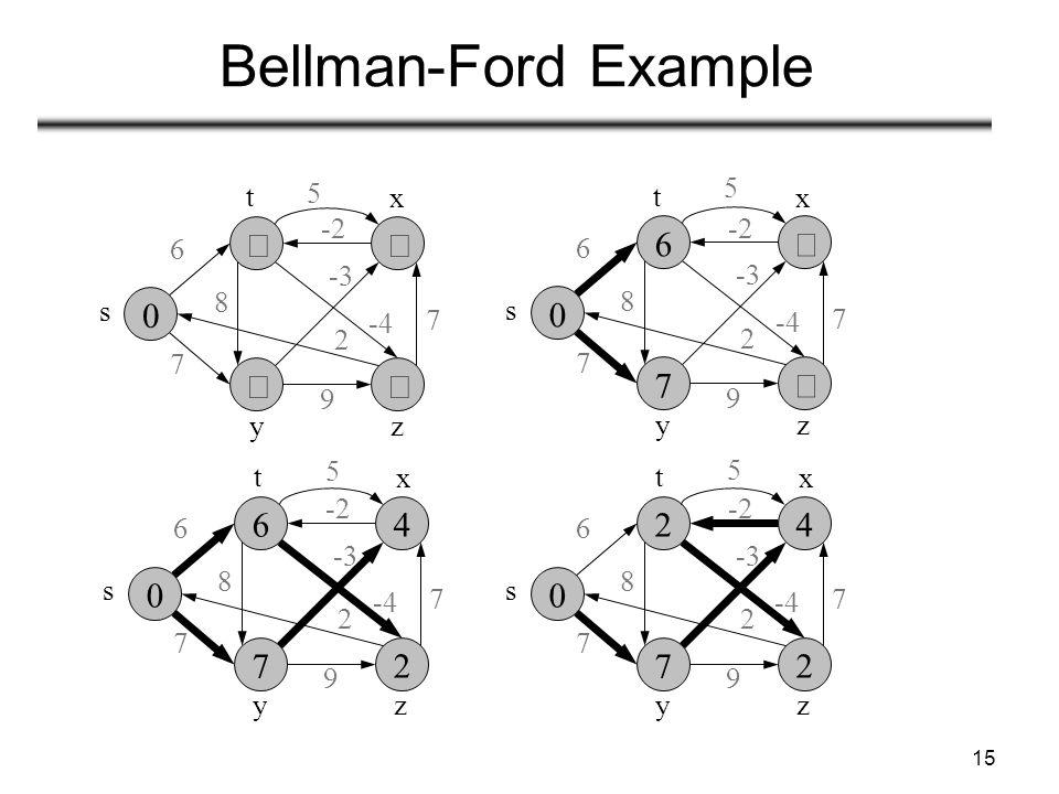 15 Bellman-Ford Example 5    s zy 6 7 8 -3 7 2 9 -2 x t -4    s zy 6 7 8 -3 7 2 9 -2 x t -4 5    s zy 6 7 8 -3 7 2 9 -2 x t -4 5    s zy 6 7 8 -3 7 2 9 -2 x t -4 5