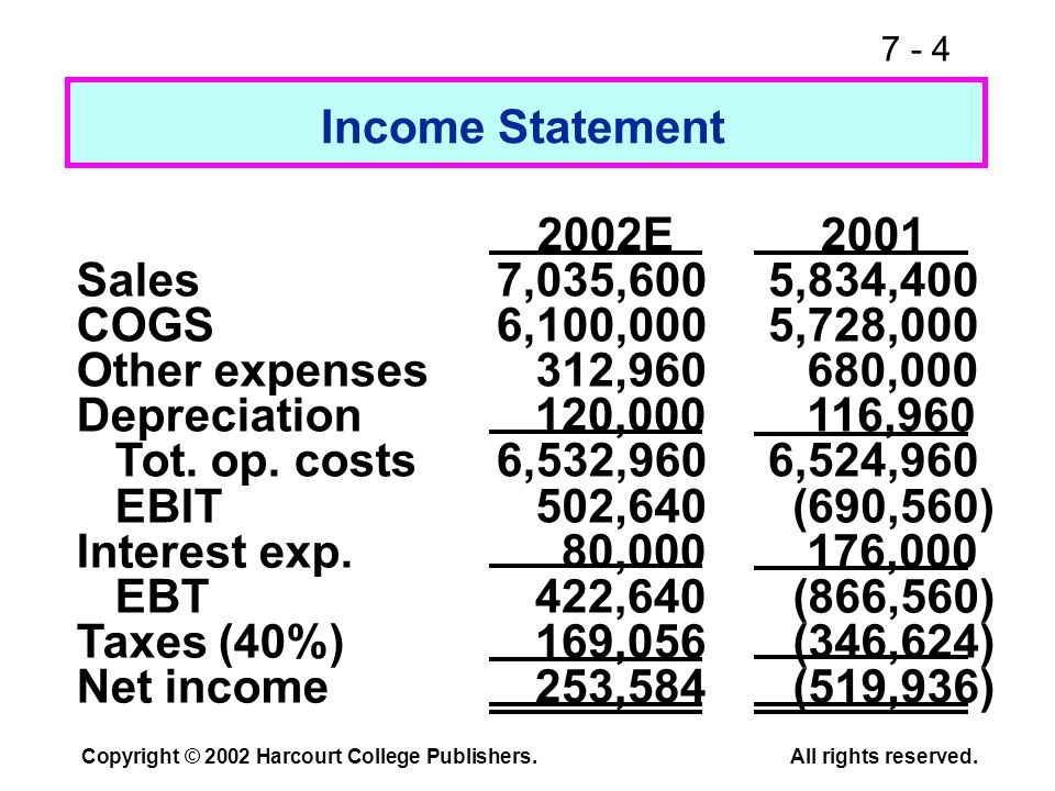 7 - 4 Copyright © 2002 Harcourt College Publishers.All rights reserved. (519,936) Income Statement 2002E2001 Sales7,035,6005,834,400 COGS6,100,0005,72