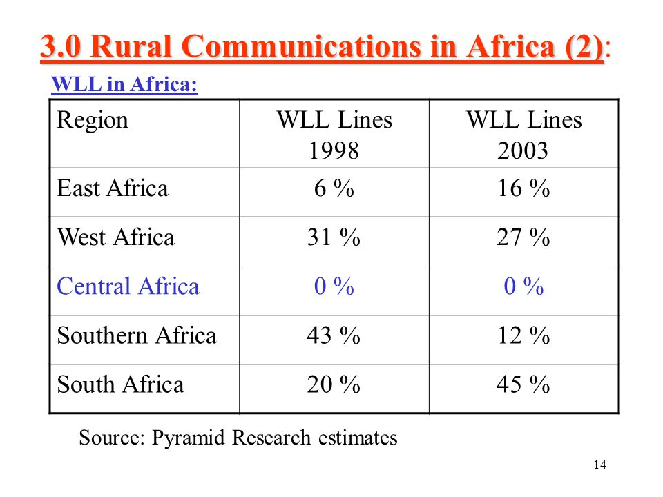 14 3.0 Rural Communications in Africa (2) 3.0 Rural Communications in Africa (2): RegionWLL Lines 1998 WLL Lines 2003 East Africa6 %16 % West Africa31 %27 % Central Africa0 % Southern Africa43 %12 % South Africa20 %45 % Source: Pyramid Research estimates WLL in Africa:
