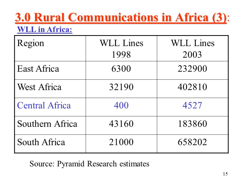 15 3.0 Rural Communications in Africa (3) 3.0 Rural Communications in Africa (3): RegionWLL Lines 1998 WLL Lines 2003 East Africa6300232900 West Africa32190402810 Central Africa4004527 Southern Africa43160183860 South Africa21000658202 Source: Pyramid Research estimates WLL in Africa: