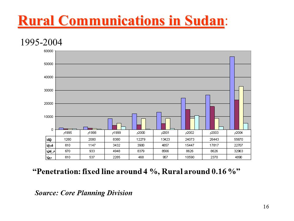 16 Rural Communications in Sudan Rural Communications in Sudan: Source: Core Planning Division 1995-2004 Penetration: fixed line around 4 %, Rural around 0.16 %