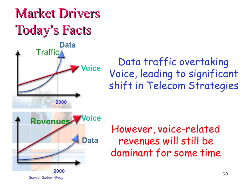 30 Voice Data Traffic 2000 Data traffic overtaking Voice, leading to significant shift in Telecom Strategies Voice Data Revenues 2000 However, voice-related revenues will still be dominant for some time Source: Gartner Group Market Drivers Today's Facts