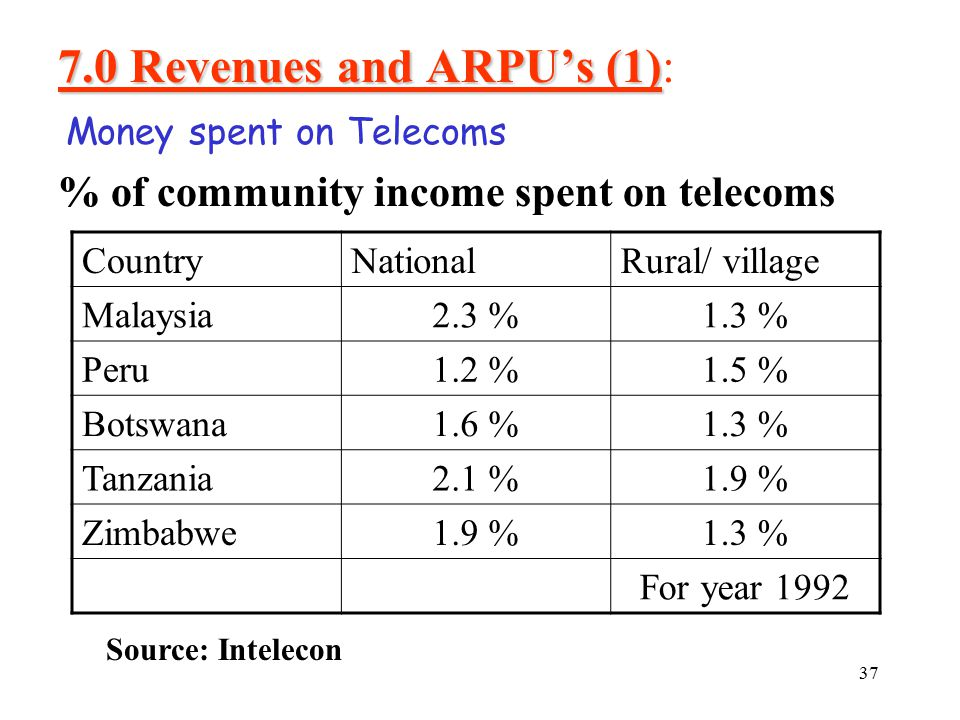 37 Money spent on Telecoms CountryNationalRural/ village Malaysia2.3 %1.3 % Peru1.2 %1.5 % Botswana1.6 %1.3 % Tanzania2.1 %1.9 % Zimbabwe1.9 %1.3 % For year 1992 Source: Intelecon % of community income spent on telecoms 7.0 Revenues and ARPU's (1) 7.0 Revenues and ARPU's (1):