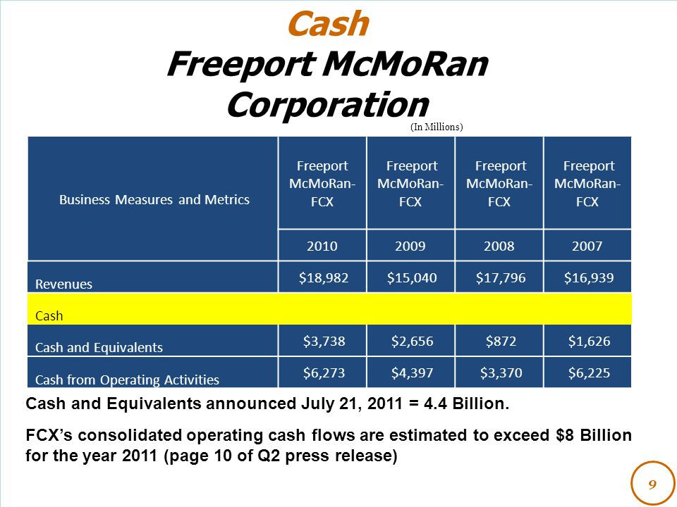 (In Millions) Cash Freeport McMoRan Corporation 9 Business Measures and Metrics Freeport McMoRan- FCX 2010200920082007 Revenues $18,982 $15,040 $17,79