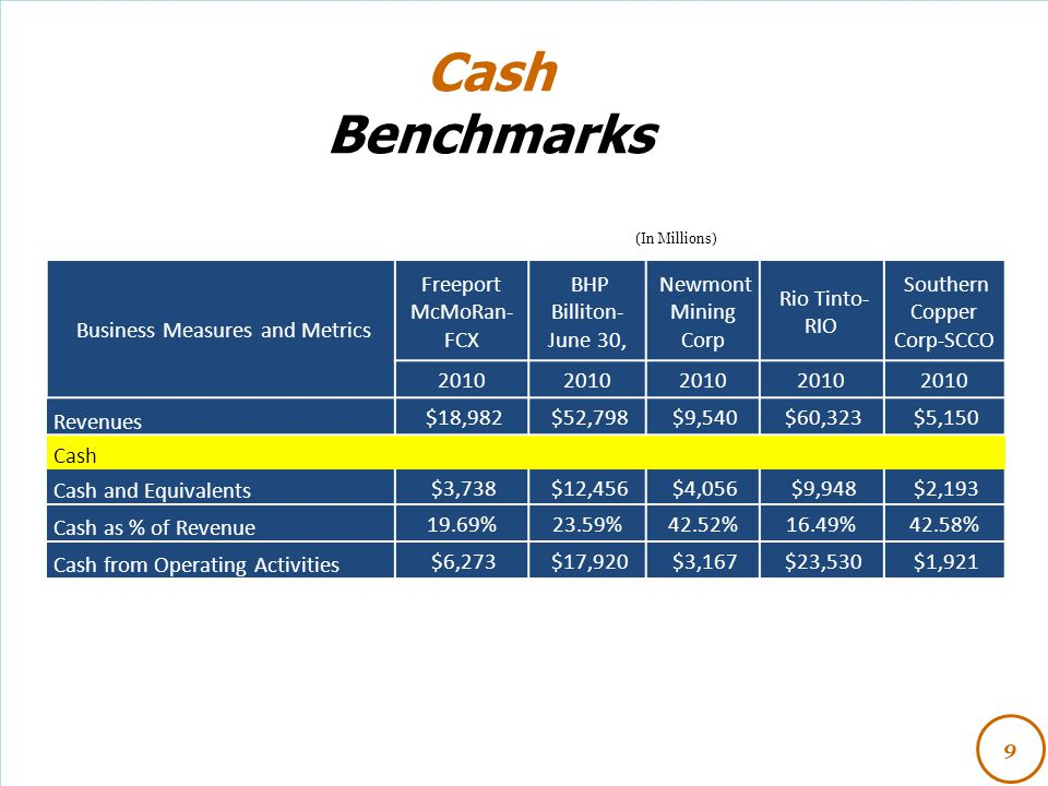 Cash Benchmarks 9 (In Millions) Business Measures and Metrics Freeport McMoRan- FCX BHP Billiton- June 30, Newmont Mining Corp Rio Tinto- RIO Southern