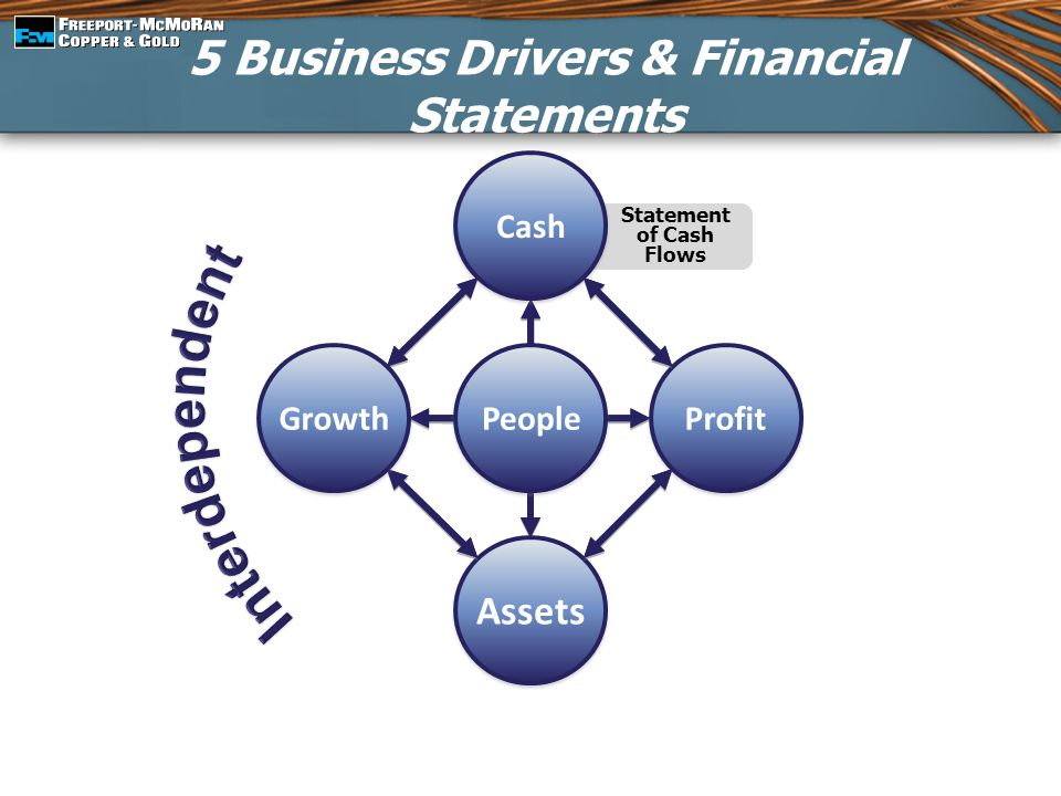 5 Business Drivers & Financial Statements Statement of Cash Flows People Assets Profit Cash Growth