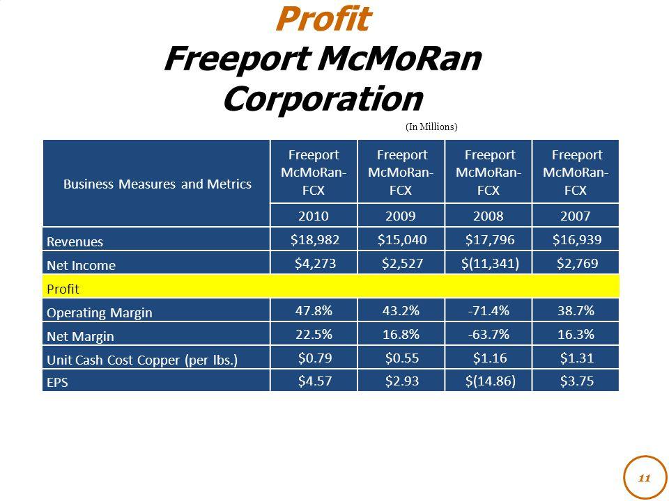 Profit Freeport McMoRan Corporation 11 (In Millions) Business Measures and Metrics Freeport McMoRan- FCX 2010200920082007 Revenues $18,982 $15,040 $17