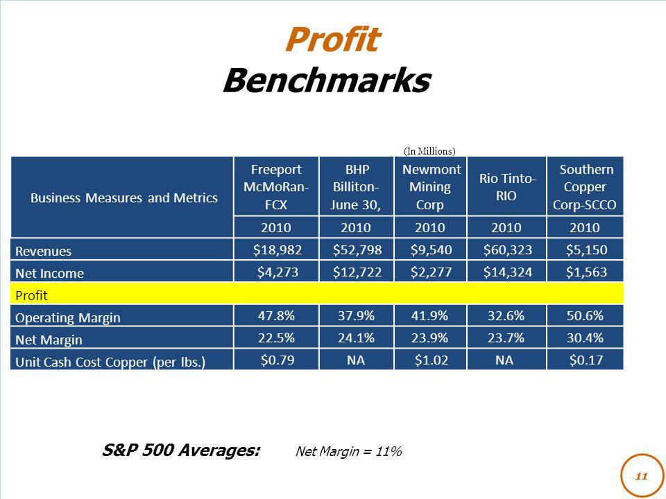 Profit Benchmarks S&P 500 Averages: Net Margin = 11% 11 (In Millions) Business Measures and Metrics Freeport McMoRan- FCX BHP Billiton- June 30, Newmo