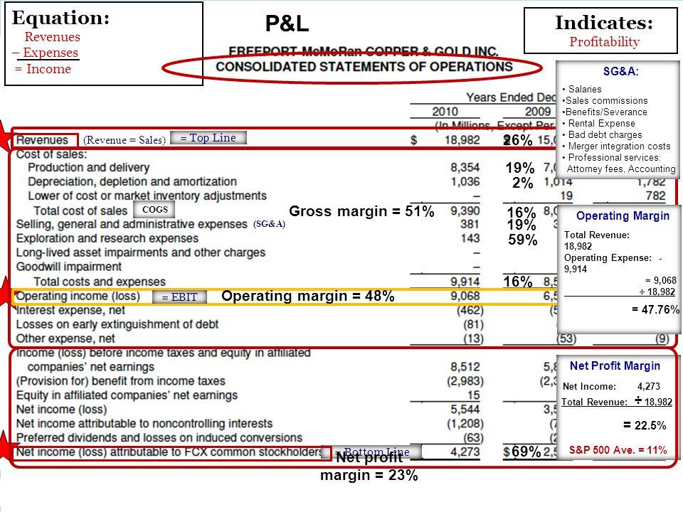 Net Profit Margin Net Income: 4,273 Total Revenue: ÷ 18,982 = 22.5% S&P 500 Ave. = 11% Indicates: Profitability (SG&A) SG&A: Salaries Sales commission