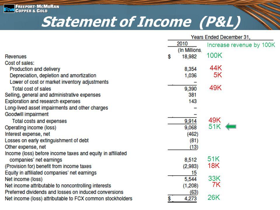 Statement of Income (P&L) Increase revenue by 100K 100K 44K 5K 49K 51K 18K 33K 7K 26K