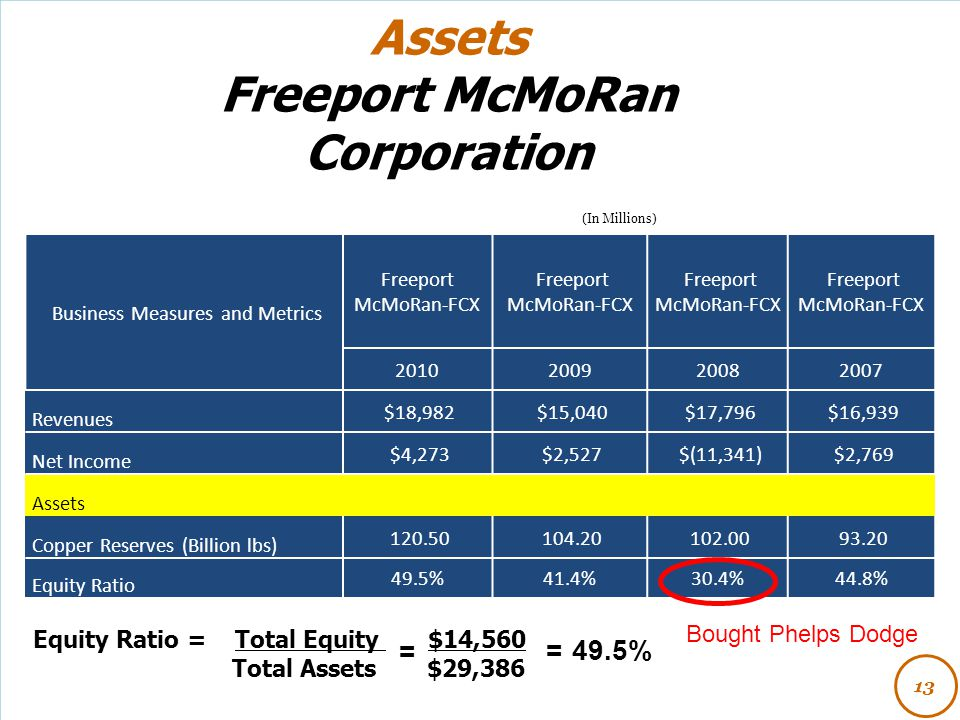 Assets Freeport McMoRan Corporation Equity Ratio = Total Equity $14,560 Total Assets $29,386 13 (In Millions) Business Measures and Metrics Freeport M