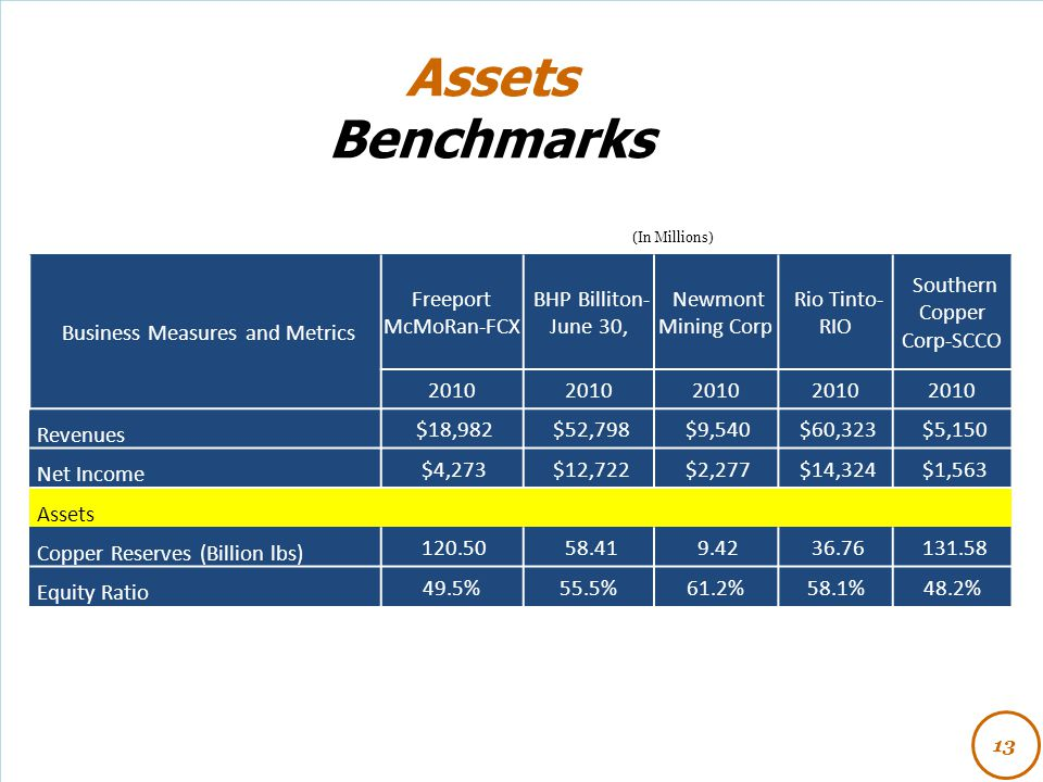 Assets Benchmarks 13 (In Millions) Business Measures and Metrics Freeport McMoRan-FCX BHP Billiton- June 30, Newmont Mining Corp Rio Tinto- RIO Southe