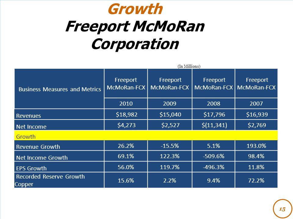 Growth Freeport McMoRan Corporation 15 (In Millions) Business Measures and Metrics Freeport McMoRan-FCX 2010200920082007 Revenues $18,982 $15,040 $17,