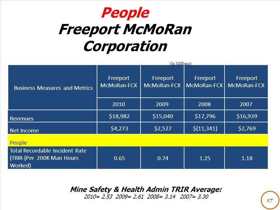People Freeport McMoRan Corporation 17 (In Millions) Business Measures and Metrics Freeport McMoRan-FCX 2010200920082007 Revenues $18,982 $15,040 $17,