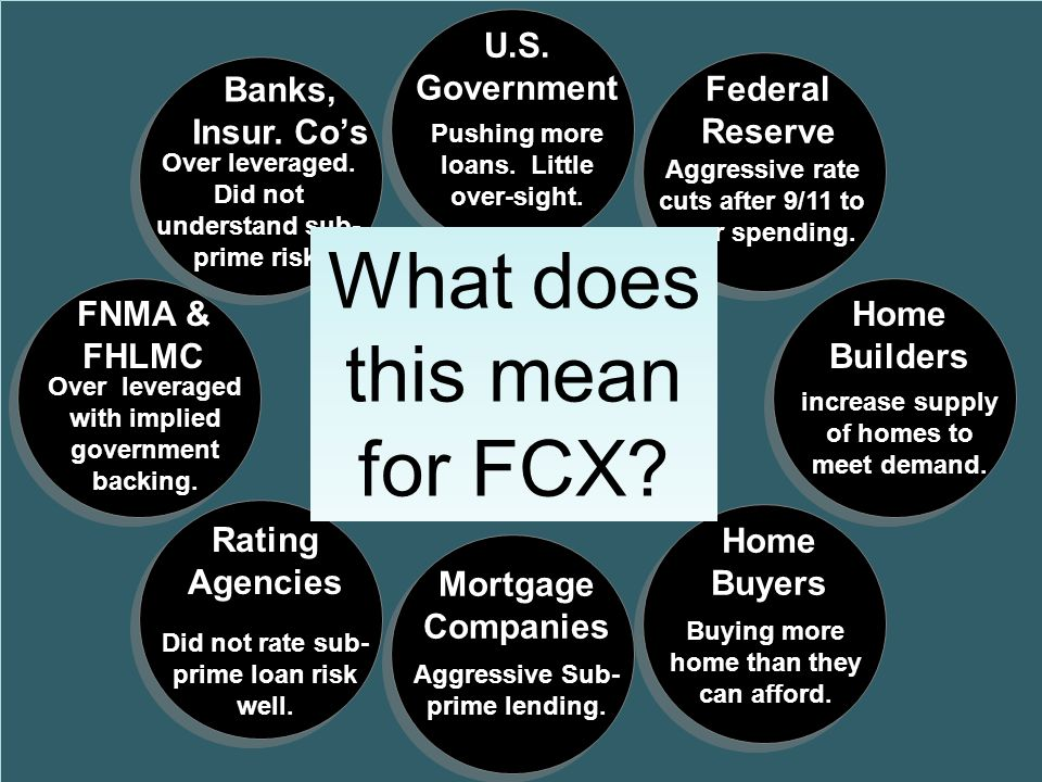 Credit Crisis Who is involved? U.S. Government Federal Reserve Home Builders Home Buyers Mortgage Companies FNMA & FHLMC Rating Agencies Banks, Insur.