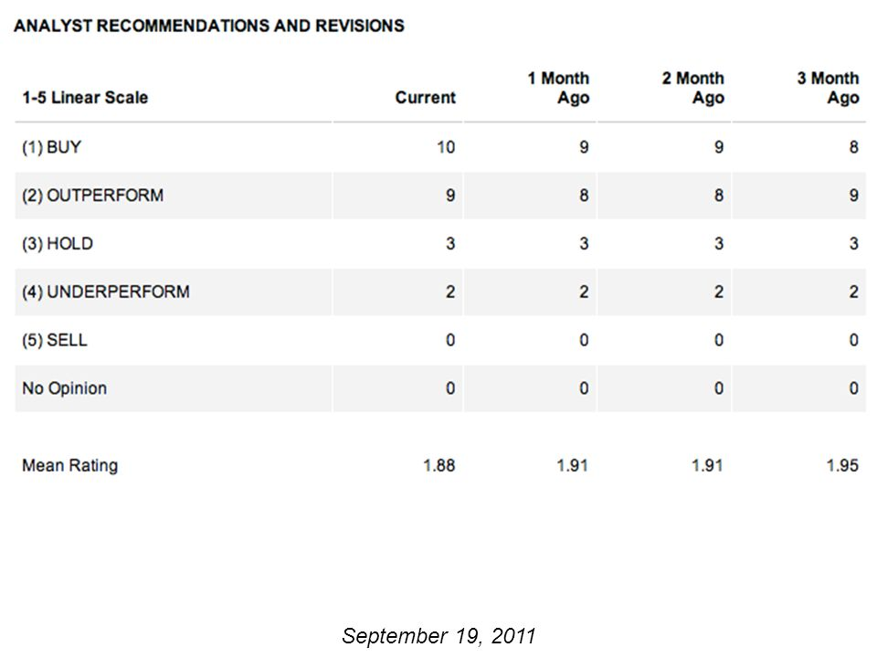 Analyst Recommendations September 19, 2011