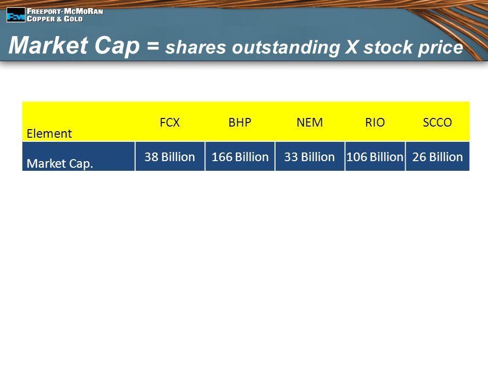 Market Cap = shares outstanding X stock price Element FCXBHPNEMRIOSCCO Market Cap. 38 Billion166 Billion33 Billion106 Billion26 Billion