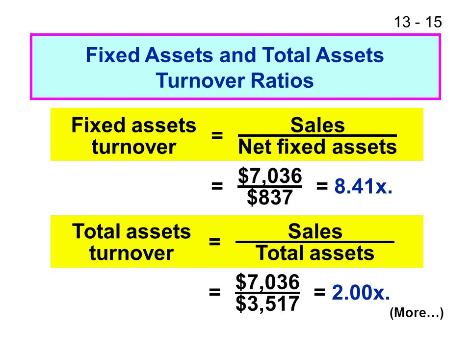 13 - 15 Fixed Assets and Total Assets Turnover Ratios Fixed assets turnover Sales Net fixed assets = = = 8.41x.