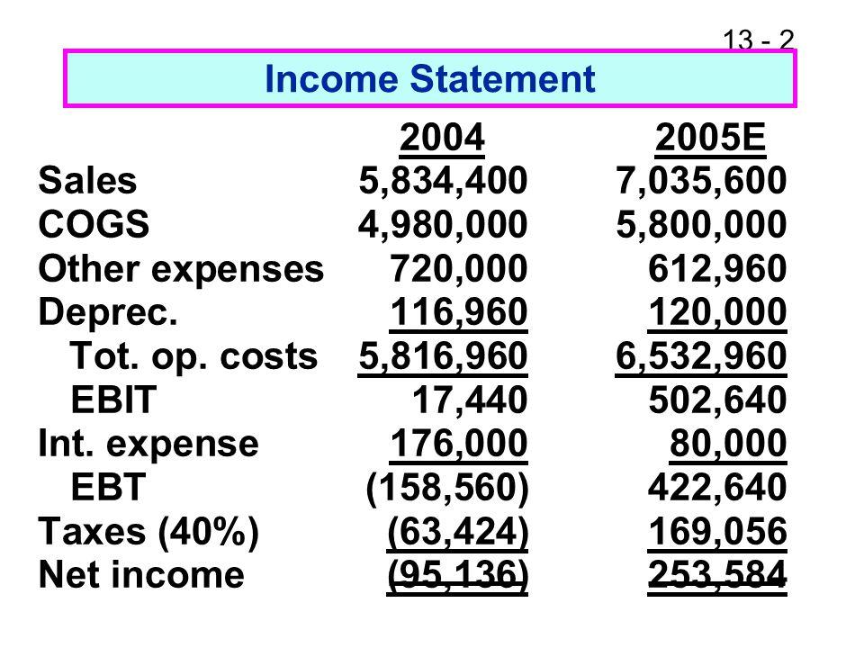 13 - 23 Return on Assets (ROA) and Return on Equity (ROE) ROA= = = 7.2%.