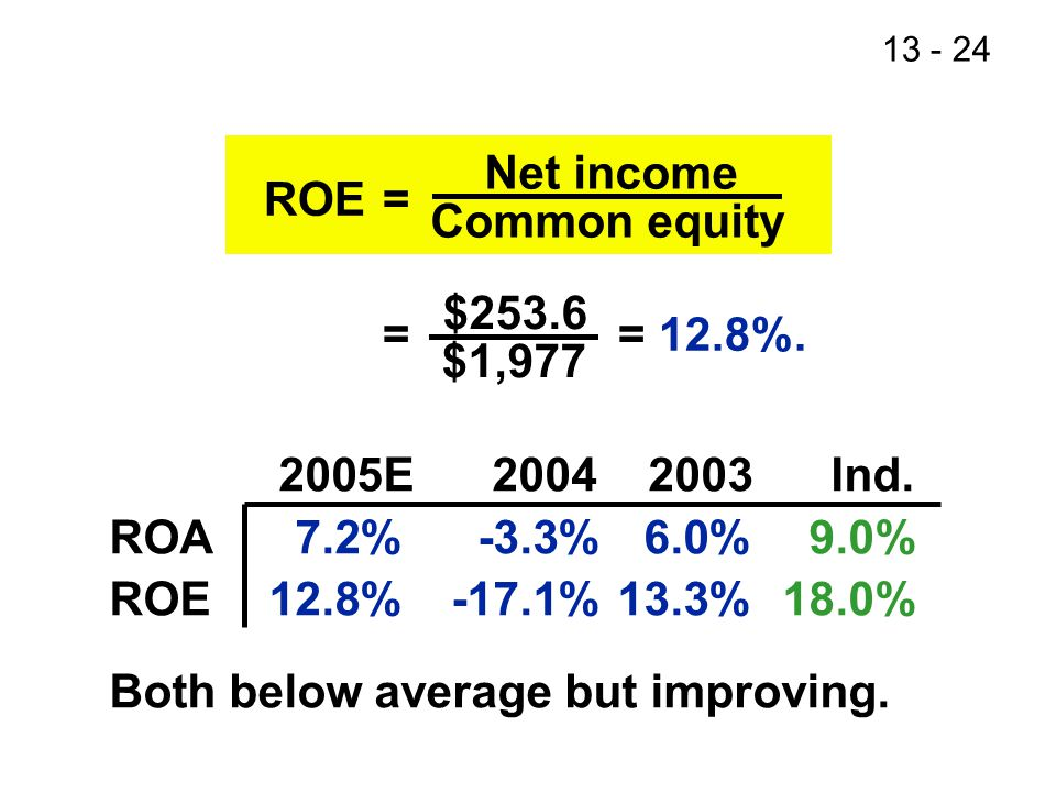 13 - 24 ROE= = = 12.8%. Net income Common equity $253.6 $1,977 2005E 2004 2003 Ind.
