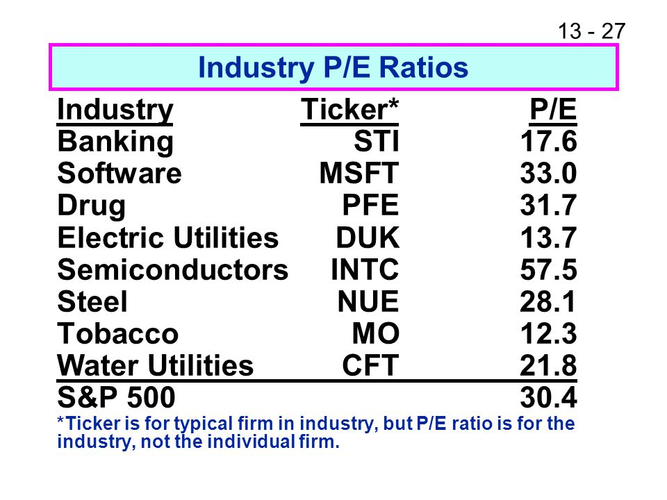 13 - 27 Industry P/E Ratios IndustryTicker*P/E BankingSTI17.6 SoftwareMSFT33.0 DrugPFE31.7 Electric UtilitiesDUK13.7 SemiconductorsINTC57.5 SteelNUE28.1 TobaccoMO12.3 Water UtilitiesCFT21.8 S&P 500 30.4 *Ticker is for typical firm in industry, but P/E ratio is for the industry, not the individual firm.