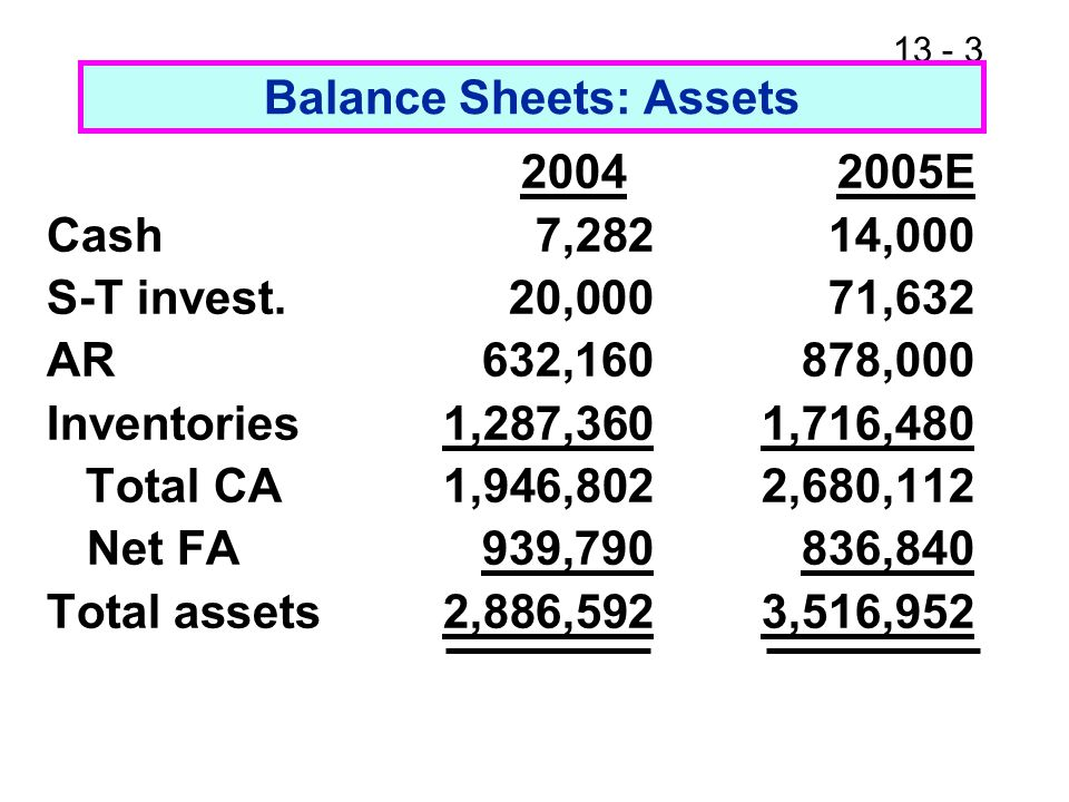 13 - 3 Balance Sheets: Assets 2004 2005E Cash7,282 14,000 S-T invest.20,000 71,632 AR632,160 878,000 Inventories1,287,360 1,716,480 Total CA1,946,802 2,680,112 Net FA939,790 836,840 Total assets2,886,592 3,516,952