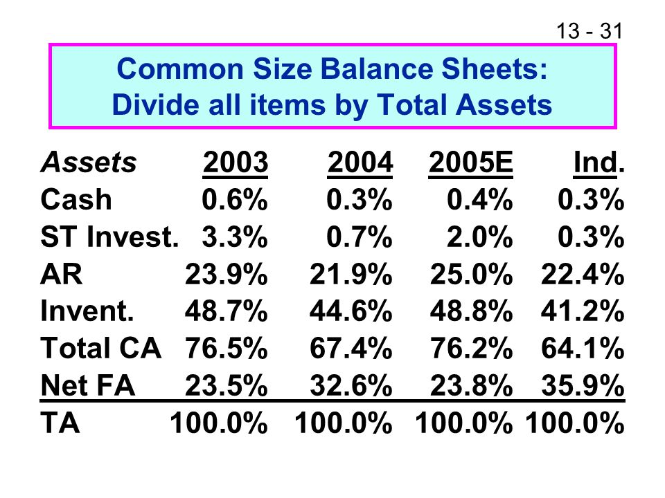 13 - 31 Common Size Balance Sheets: Divide all items by Total Assets Assets200320042005EInd.