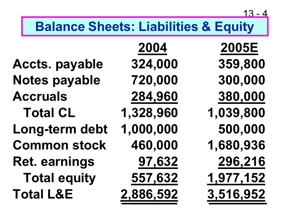 13 - 35 Analysis of Common Size Income Statements Computron has lower COGS (86.7) than industry (84.5), but higher other expenses.
