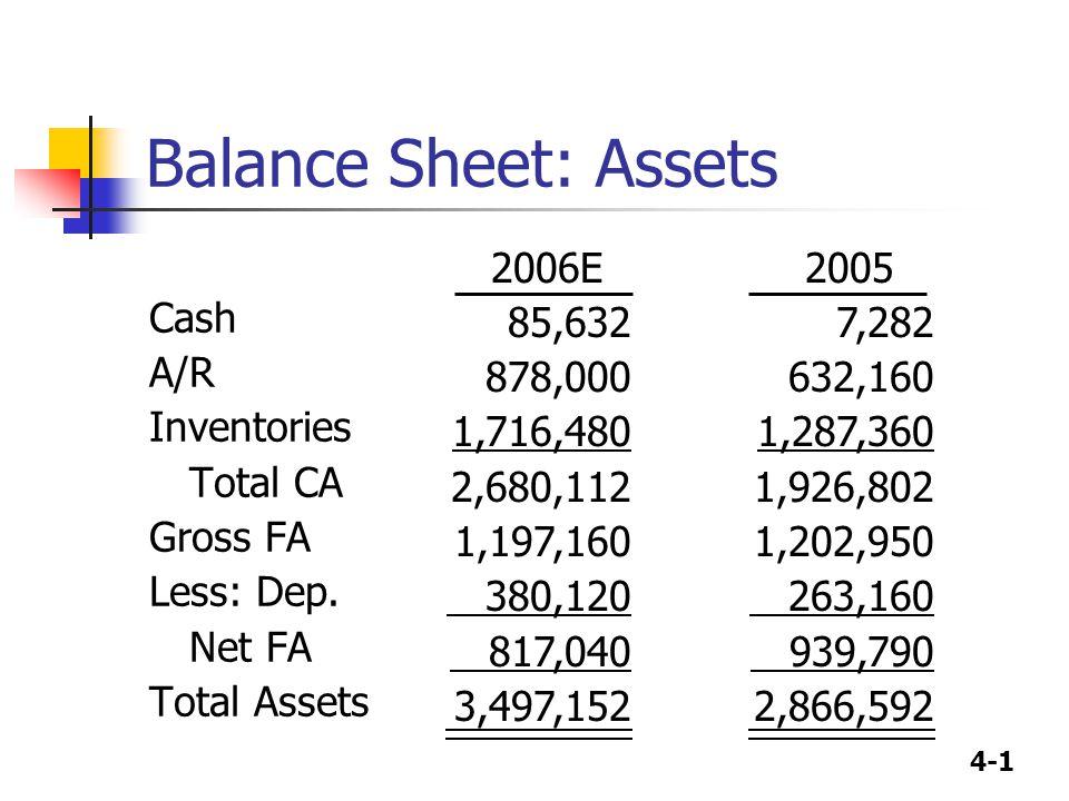 4-1 Balance Sheet: Assets Cash A/R Inventories Total CA Gross FA Less: Dep.