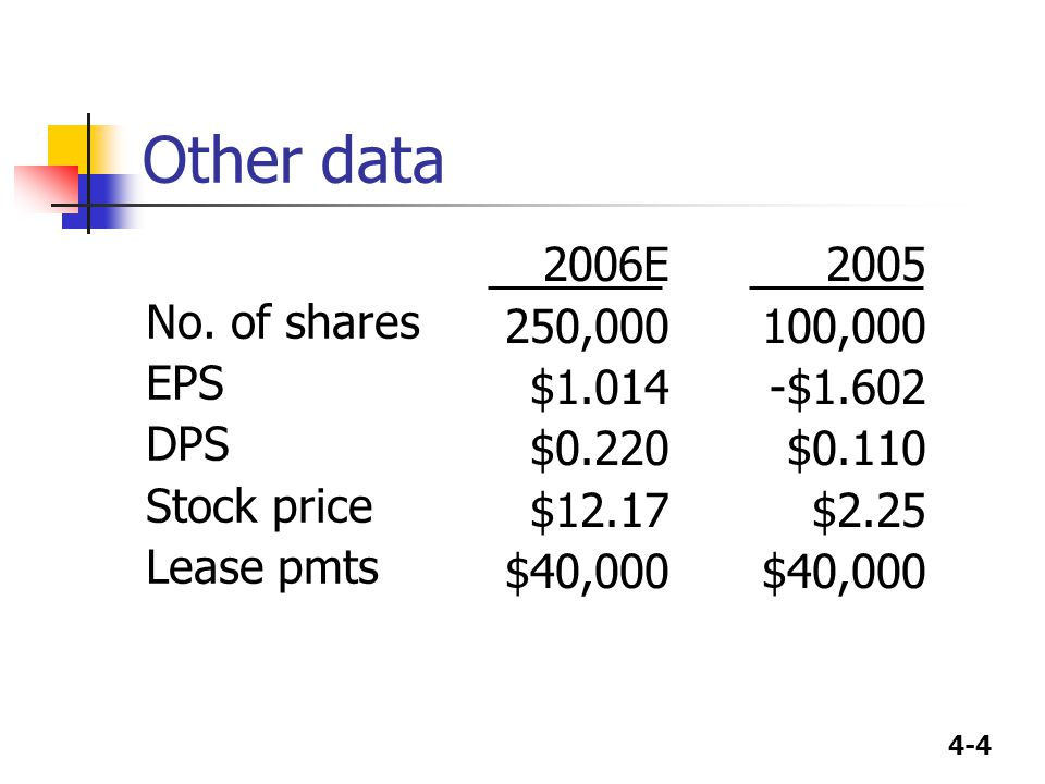 4-4 Other data No. of shares EPS DPS Stock price Lease pmts 2006E 250,000 $1.014 $0.220 $12.17 $40,000 2005 100,000 -$1.602 $0.110 $2.25 $40,000