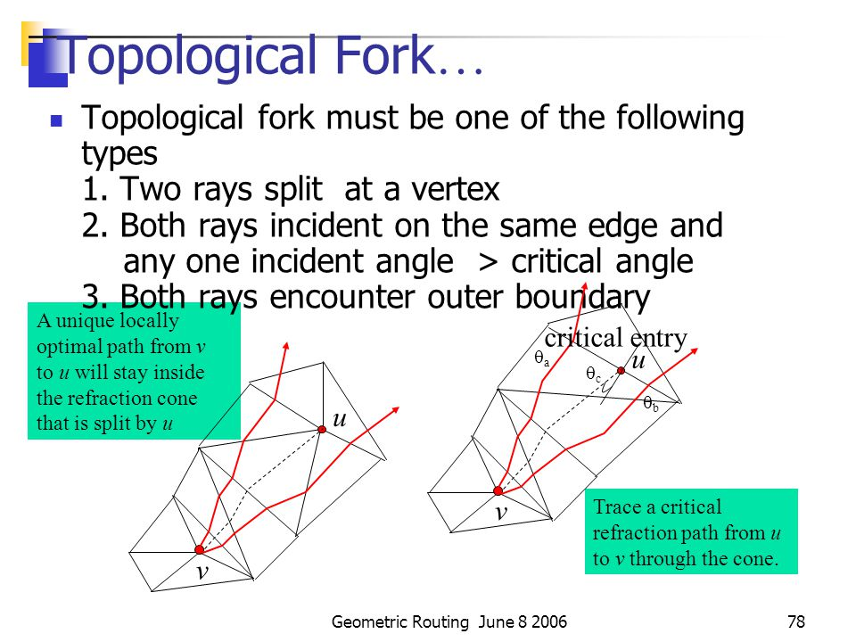 Geometric Routing June 8 200677 Topological Fork The edge sequence of one ray first starts to differ from the edge sequence of the other Locally optimal sub-path from v goes through boundaries of the cone and traverse egdes, obeying Snell's law Stop when the two refraction rays first encounter a topological fork u v topological fork of two rays p q e1e1 e2e2 e3e3 e4e4 e5e5