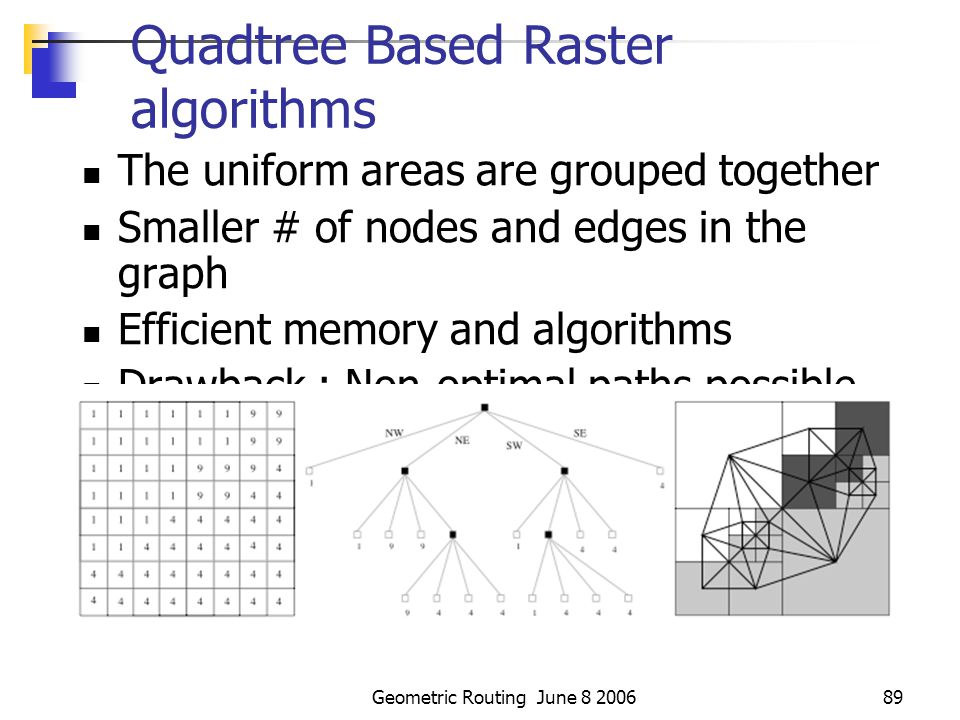 Geometric Routing June 8 200688 Extended Raster-based algorithms … Solves the problem of intersecting paths and possibly expensive angles Drawback : Search graph is dense when intermediate nodes increases