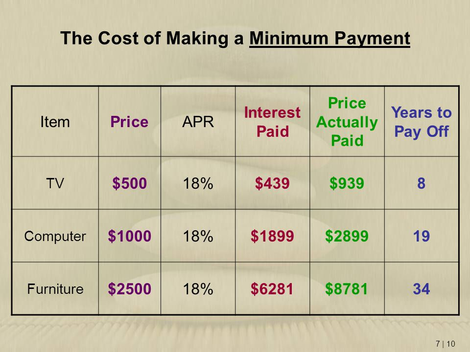 7 | 10 The Cost of Making a Minimum Payment ItemPriceAPR Interest Paid Price Actually Paid Years to Pay Off TV $50018%$439$9398 Computer $100018%$1899$289919 Furniture $250018%$6281$878134