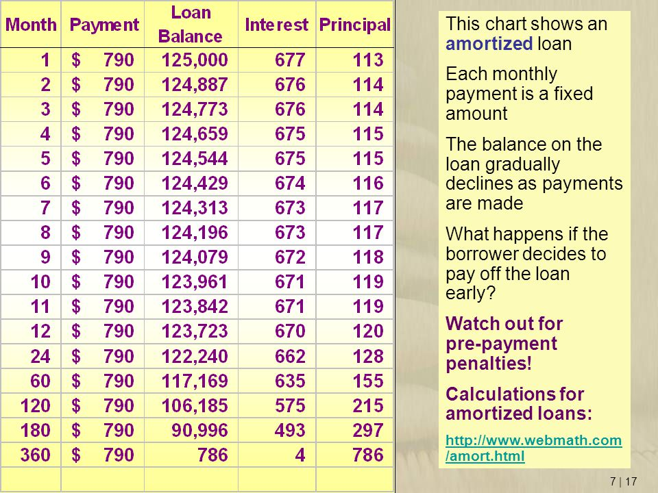 7 | 17 This chart shows an amortized loan Each monthly payment is a fixed amount The balance on the loan gradually declines as payments are made What happens if the borrower decides to pay off the loan early.