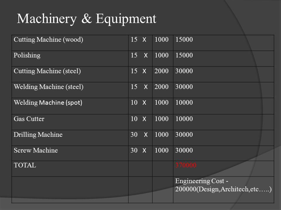 Cutting Machine (wood) 15 X 100015000 Polishing 15 X 100015000 Cutting Machine (steel) 15 X 200030000 Welding Machine (steel) 15 X 200030000 Welding Machine (spot) 10 X 100010000 Gas Cutter 10 X 100010000 Drilling Machine 30 X 100030000 Screw Machine 30 X 100030000 TOTAL370000 Engineering Cost - 200000(Design,Architech,etc…..) Machinery & Equipment