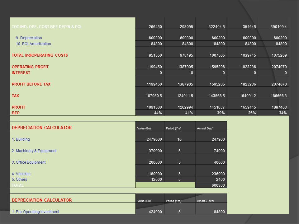 TOT IND. OPE. COST BEF DEP'N & POI266450293095322404.5354645390109.4 9.
