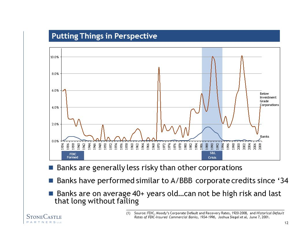 12 Putting Things in Perspective Banks are generally less risky than other corporations Banks have performed similar to A/BBB corporate credits since '34 Banks are on average 40+ years old…can not be high risk and last that long without failing Below Investment Grade Corporations Banks S&L Crisis FDIC Formed (1)Source: FDIC, Moody's Corporate Default and Recovery Rates, 1920-2008, and Historical Default Rates of FDIC-Insured Commercial Banks, 1934–1996, Joshua Siegel et al, June 7, 2001.