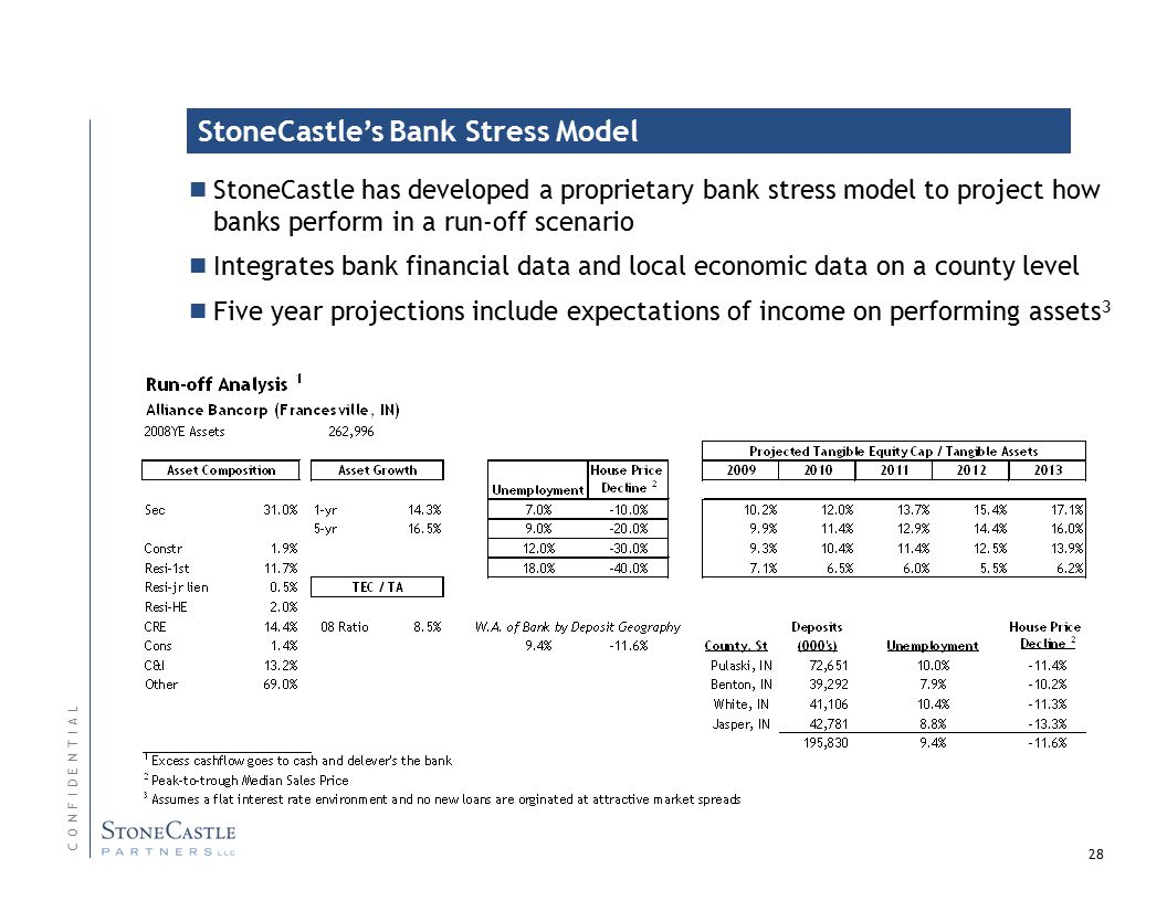 28 StoneCastle has developed a proprietary bank stress model to project how banks perform in a run-off scenario Integrates bank financial data and local economic data on a county level Five year projections include expectations of income on performing assets 3 C O N F I D E N T I A LC O N F I D E N T I A L StoneCastle's Bank Stress Model