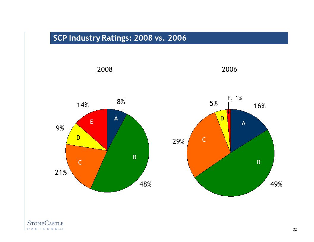 32 SCP Industry Ratings: 2008 vs.